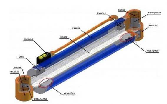 Como Funciona o Cilindro Hidráulico